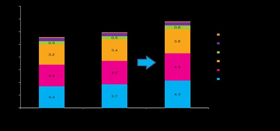HNW Population 2008-2013