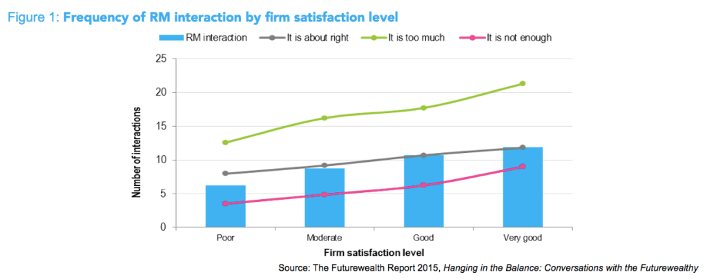 frequency of relationship manager interaction by wealth management firm satisfaction level