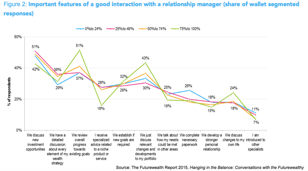 important features of a good interaction with a relationship manager
