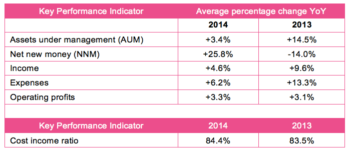 global private banking Key performance indicators KPI table