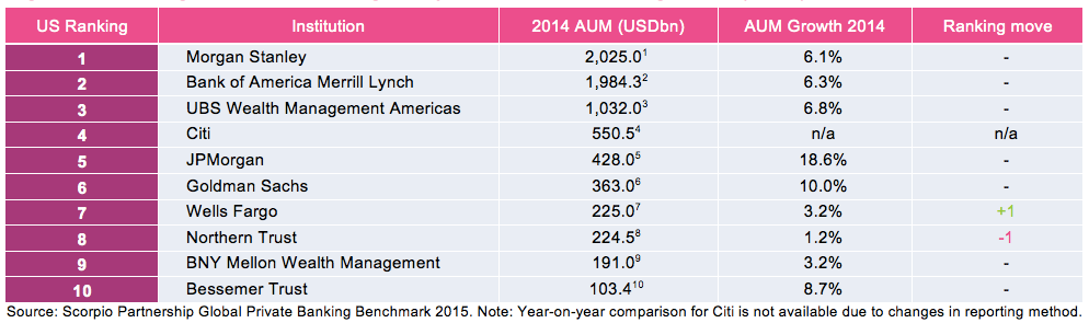 leading US wealth managers by assets under management AUM