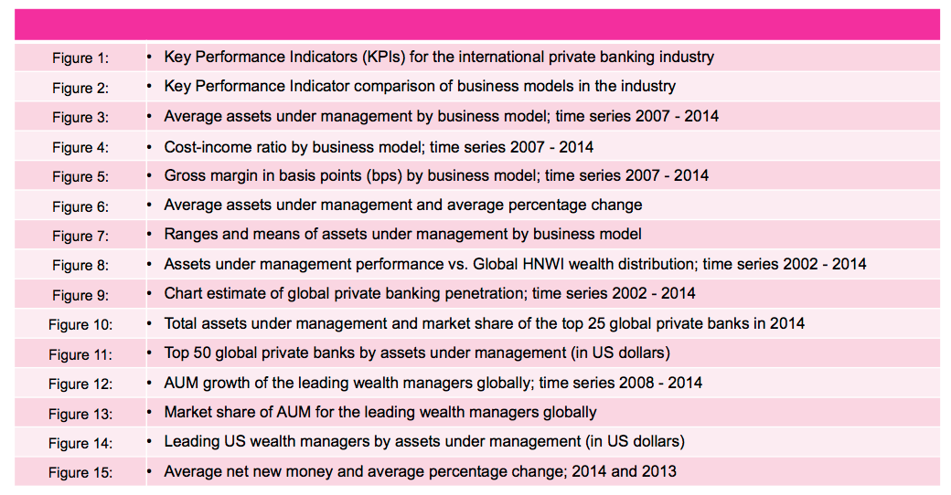 global private banking benchmark